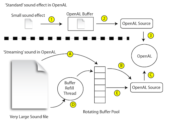 Ogg streaming using OpenTK and NVorbis – The Instruction Limit